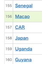 日本のPCR検査数はアフリカ諸国より少ない158位、死亡率もアジア・オセアニアで最悪レベル…それでも安倍首相は「日本スゴイ」