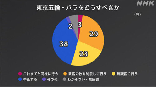 有馬キャスター降板だけじゃない! NHKが世論調査でも政権忖度 東京五輪「延期」の選択肢を削除、開催をめぐる討論番組も急遽中止にの画像1