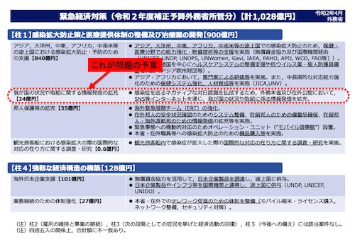 外務省が日本のコロナ政策への批判チェックに24億円! 厚労省でも同様の予算…国民の生活補償より情報操作に金かける安倍政権の画像1