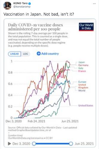 ワクチン供給停止の元凶・河野太郎が英語版Twitterで日本のワクチン接種量を自慢! 海外からツッコミ殺到で世界中の笑い者にの画像1