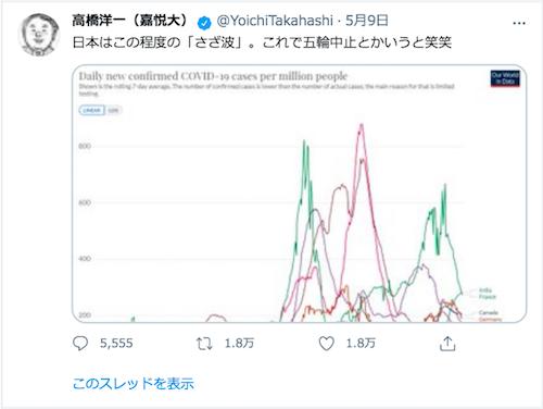 内閣官房参与の高橋洋一が日本のコロナ感染者数を「この程度のさざ波」「笑笑」と暴言ツイート…菅首相にも共通する棄民思想の画像1